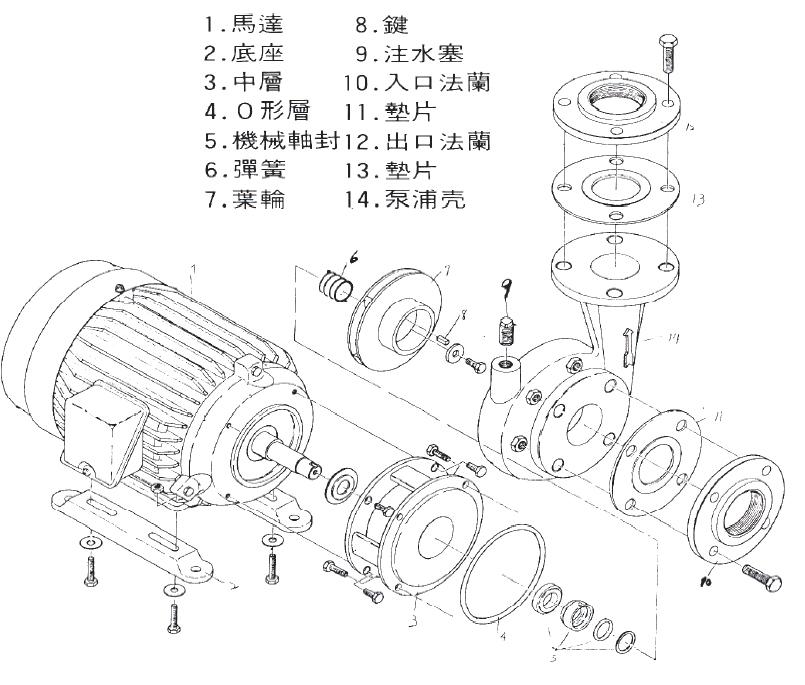 标准配件 三相电动机电压:208到480v 60/50hz可选用.